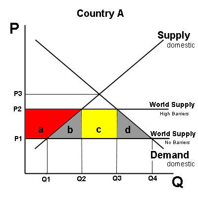 quota diagram - photo #33