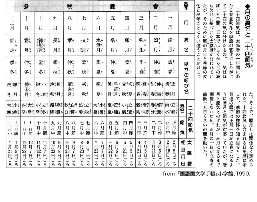 Japanese Calendar Year : Traditional japanese calendar lunar taiinreki